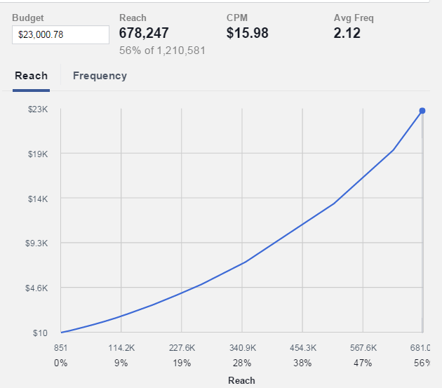 Facebook Reach and Frequency Estimate Chart