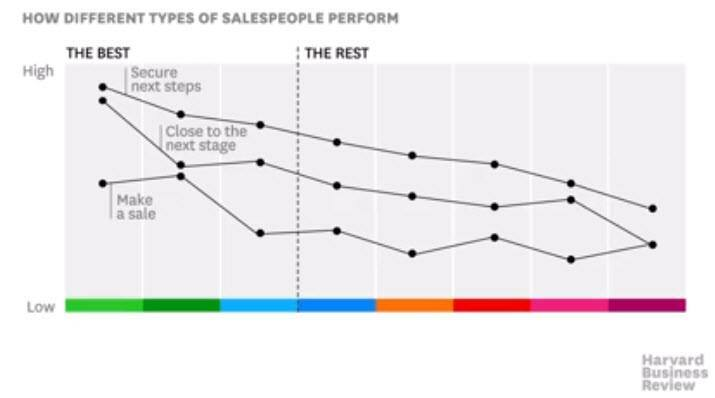 There are eight types of salespeople and only three are effective it malvernweather Gallery